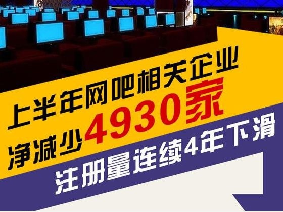 上半年网吧相关企业净减少4930家